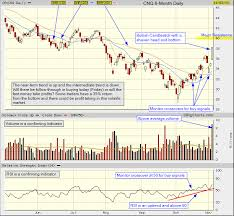 Canadian Natural Resources Cnq Tsx Chart Analysis