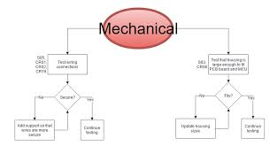 Mechanical Engineering Chart Edge