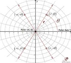 Polar Coordinates Equations And Graphs She Loves Math