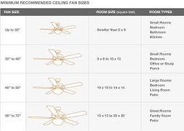 Fan Size Chart Pin By Art Rasvjeta Centar Rasvjetnih Tijela On Sve Vezano