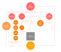 Usaid Org Chart United States Donor Profile Donor Tracker