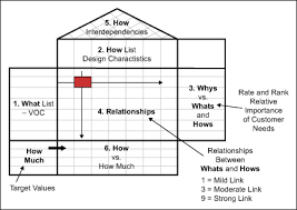 Visual Control Chart Enables In Agile Three Lean Tools For Agile Development Environments Isixsigma