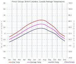 Average Temperatures In Prince George British Columbia