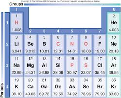 Basic Chemistry and the Macromolecules important to life