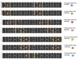 Modes Of The Major Scale Explained End Of The Game