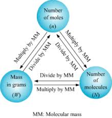 Mole Chart Chemistry Molecular Mass And Mole Concept Videos Introduction Questions