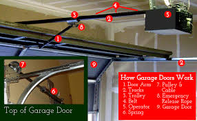 graphic of the individual parts of how garage doors work