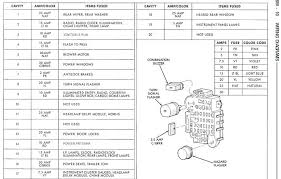99 jeep cherokee fuse box diagrama de fusibles de cherokee 2000 1999 jeep cherokee fuse box diagram at 99 Jeep Grand Cherokee Fuse Diagram