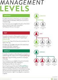 Executive Chart It Works Compensation Plan Cmp Compplan Compensation Plan Pdf