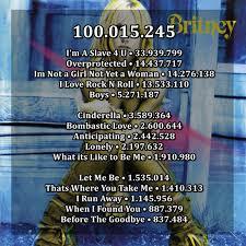 Rock Charts 2001