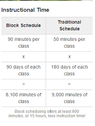 Block Scheduling Colleges Block Scheduling Vs Traditional Schedules By Emily X2 Infogram