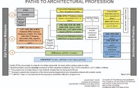 so you want to be an architect sekolah senibina skudai 4 0 common paths to studying architecture