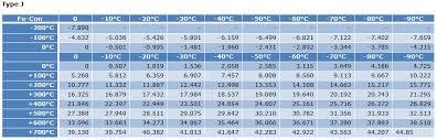Uteco Abee International Voltage Table For Thermocouples
