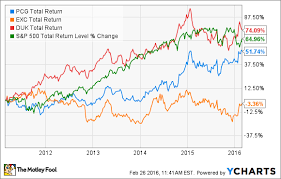 Pg Es Stock In 3 Charts The Motley Fool