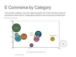 E Commerce Chart Segment View Of E Commerce Mekko Graphics