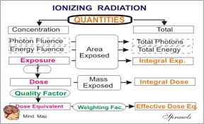 Radiation Quantities And Units