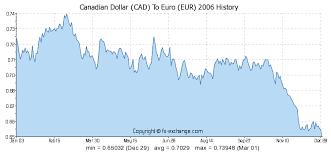 Euro To Cad Chart Usdcadchart Com