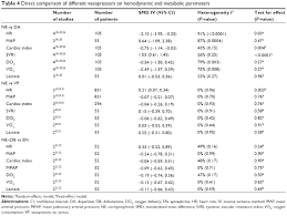 Full Text Vasopressors In Septic Shock A Systematic Review
