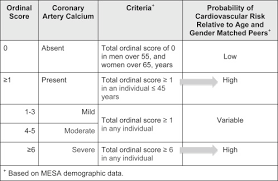 Agatston Score Chart Estimation Of Cardiovascular Risk On Routine Chest Ct