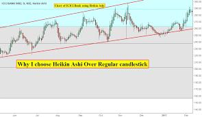 Icici Bank Candlestick Chart Why I Choose Heikin Ashi Over Regular Candlestick Part 1 For