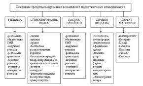 Курсовая работа Эффективность развития рекламы ru Кроме этих особенностей реклама обладает определенными характеристиками табл 1 1 18 с 31