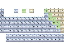 Metals Nonmetals And Metalloids Of The Periodic Table