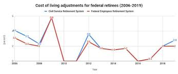 Air Force Cola Chart 2020 Retiree Cola Going Up Down Or Nowhere Federal News