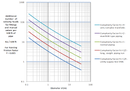 Velocity Head Loss Coefficient Flow Model