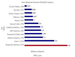 Biggest Spills Major Oil Spills Compared Chart