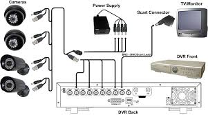 cctv wiring guide simple wiring diagram site cctv camera wiring diagram wiring diagram site ethernet wiring guide cctv wiring guide