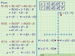 image titled find the range of a function in math step 3