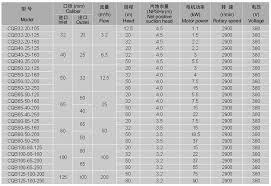 Cqb Stainless Steel Magnetic Pump Shijiazhuang Boda