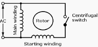 stator of single phase induction motor is divided into two winding main winding and auxiliary winding or starting winding a centrifugal switch is