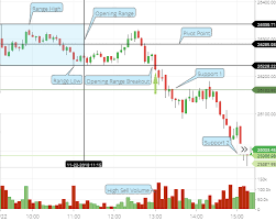 Banknifty Intraday Chart Opening Range Breakout Orb Trading Strategy With 90 Accuracy