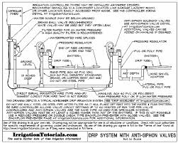 Small Picture Drip Irrigation Design Guidelines Basics of Measurements Parts