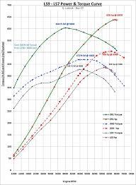 Zr1 Ls9 Vs Ls7 Vs Ls3 Power And Torque Curves