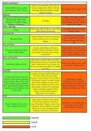 Type O Blood Diet Food List Make Me Happy