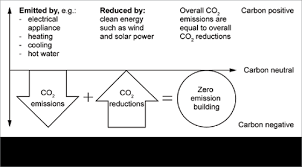 Small Picture Carbon zero carbon positive YourHome