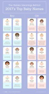 Female Names Meaning Light The Top 20 Baby Names Of 2017 And The Meanings Behind Them