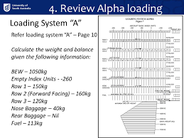Weight Loading Chart Loading Atc Chapter Ppt Video Online Download