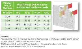 Window R Value Chart Improving Overall Wall R Value With Windows Zero Energy