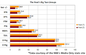 Miami Heat Chart The Nbas Killer Lineups Why These 5 Combinations Dominated