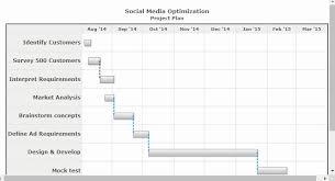 Gantt Chart Fusioncharts