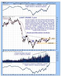 Investing Oil Chart Oil Charts Showing Extreme Paradoxes Investing Ideas