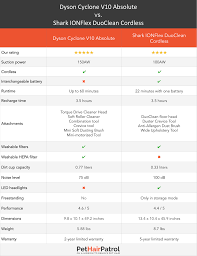 Sebo Vacuum Comparison Chart 61 Described Dyson Vacuum Comparison Chart