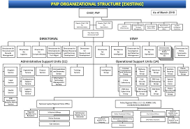 Security Department In Hotel Organizational Chart Www