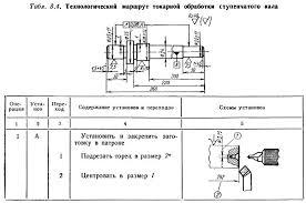 Оформление технологического маршрута токарной обработки  3 В графе Схемы установов заготовки изображают в произвольном масштабе на стадии завершения операционной обработки контур их обрабатываемых поверхностей