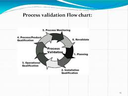 Validation Flow Chart Pharmaceutical Validation Of Formulation