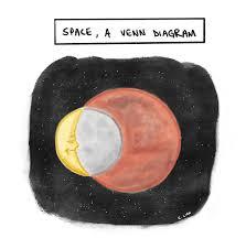 Artist Venn Diagram Space A Venn Diagram Art Print