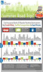 auto insurance quotes best and worst cities for summer drivers graphic erie insurance auto insurance quotes description best and worst cities for